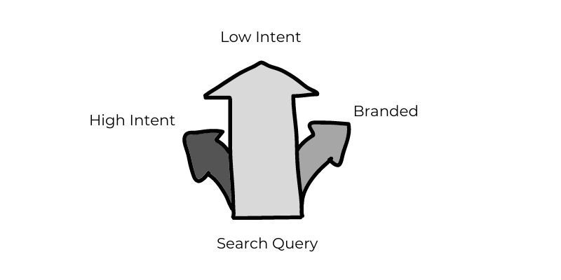 query intent chart
